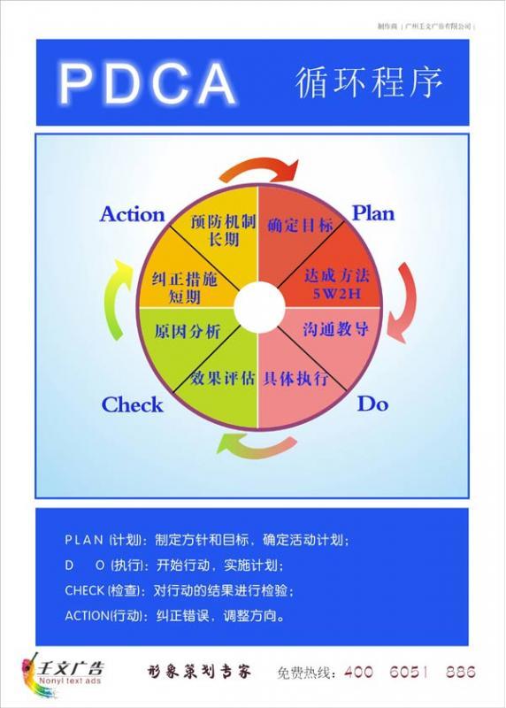 pdca图片 pdca循环图ppt模板pdca循环图ppt素材
