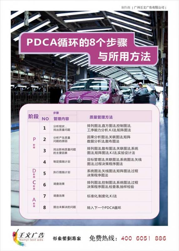 pdca的八个步骤与所用方法